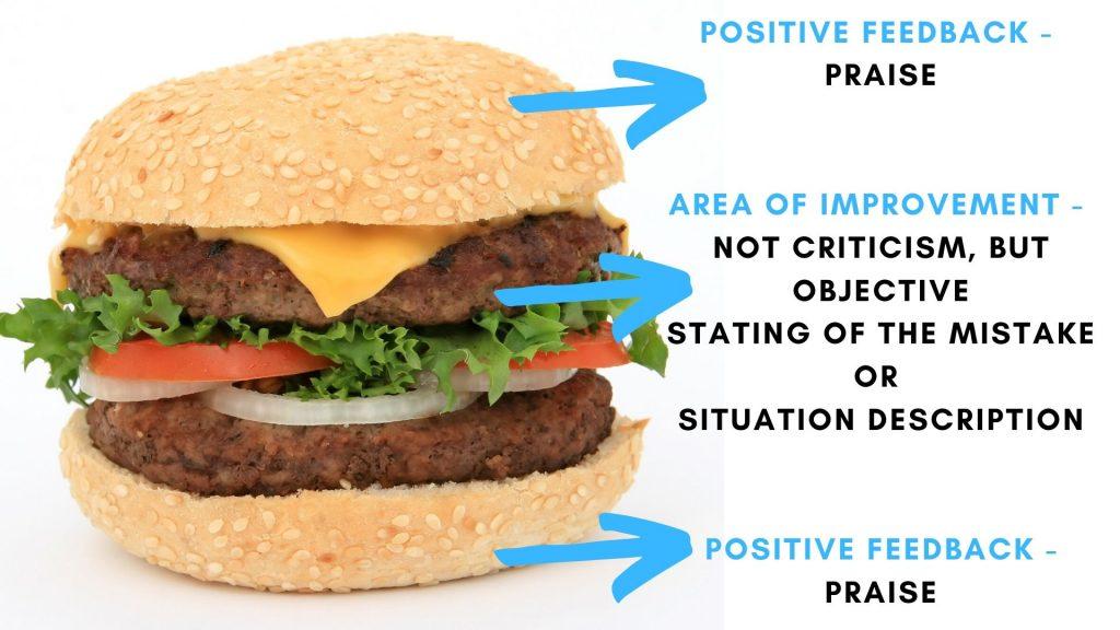 the sandwich feedback method