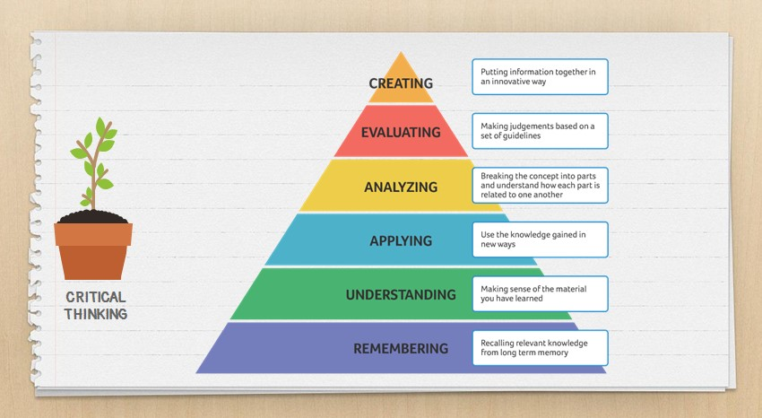 critical thinking skills Bloom's taxonomy