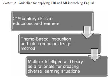 multiple intelligences theory ELT