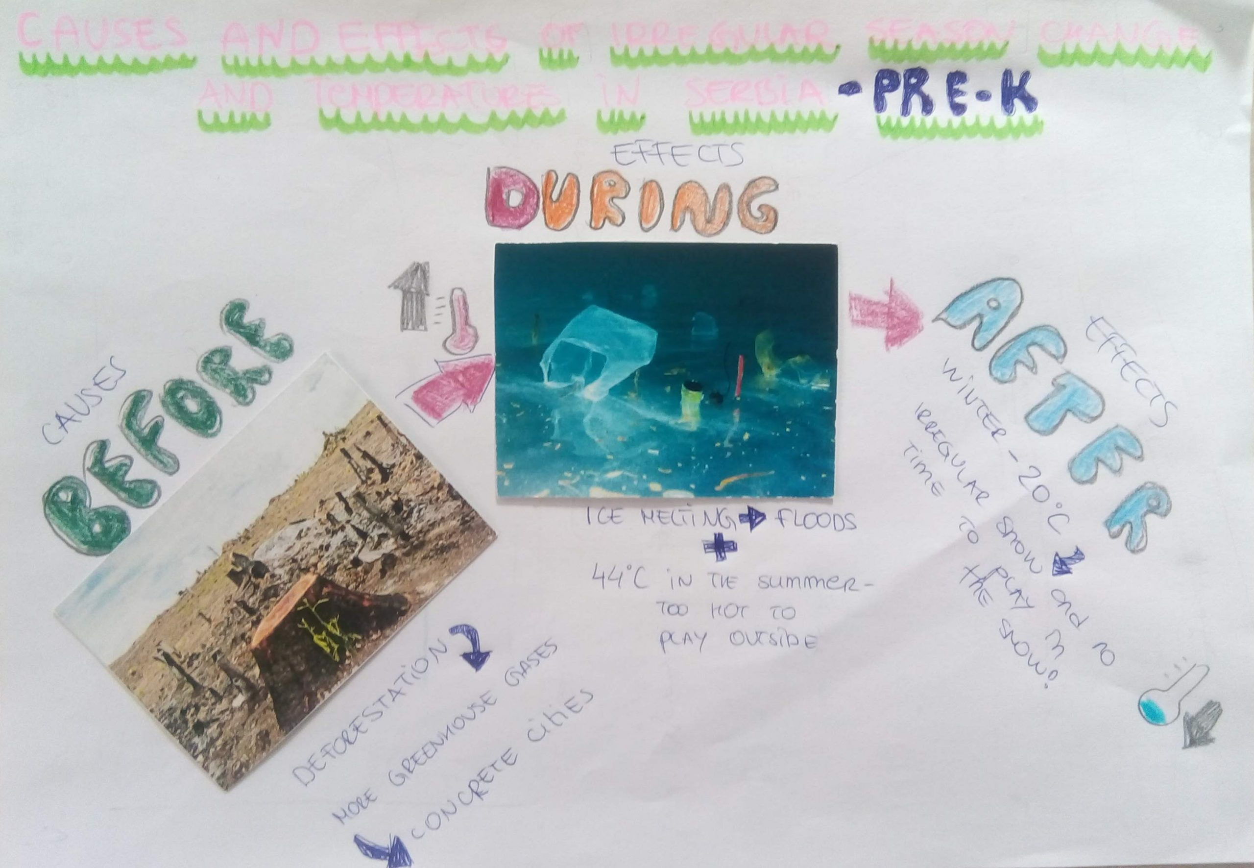 climate change young learners